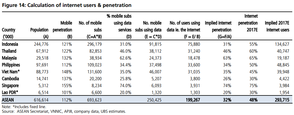 asean-internet-users-penetration